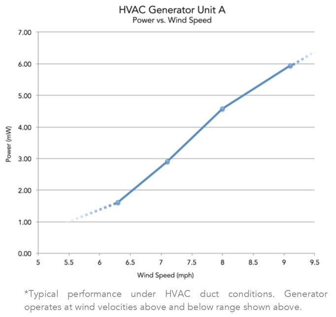 HVAC Generator Power Output Graph
